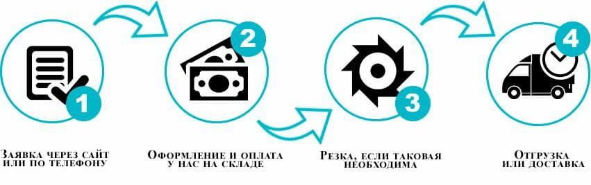 как купить круглую трубу в Минске
